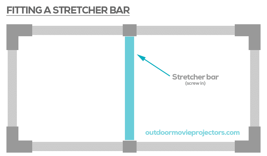 Fitting a stretcher bar