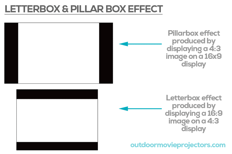 letterbox and pillarbox